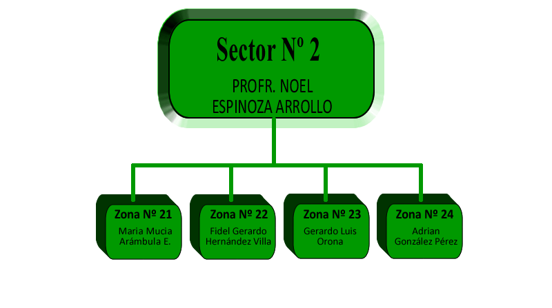 Sector2